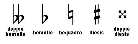 Tono e semitono – alterazioni – suoni omofoni