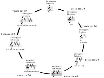 Circolo delle quinte – musica